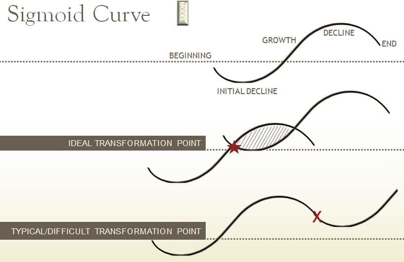 sigmoid-curve