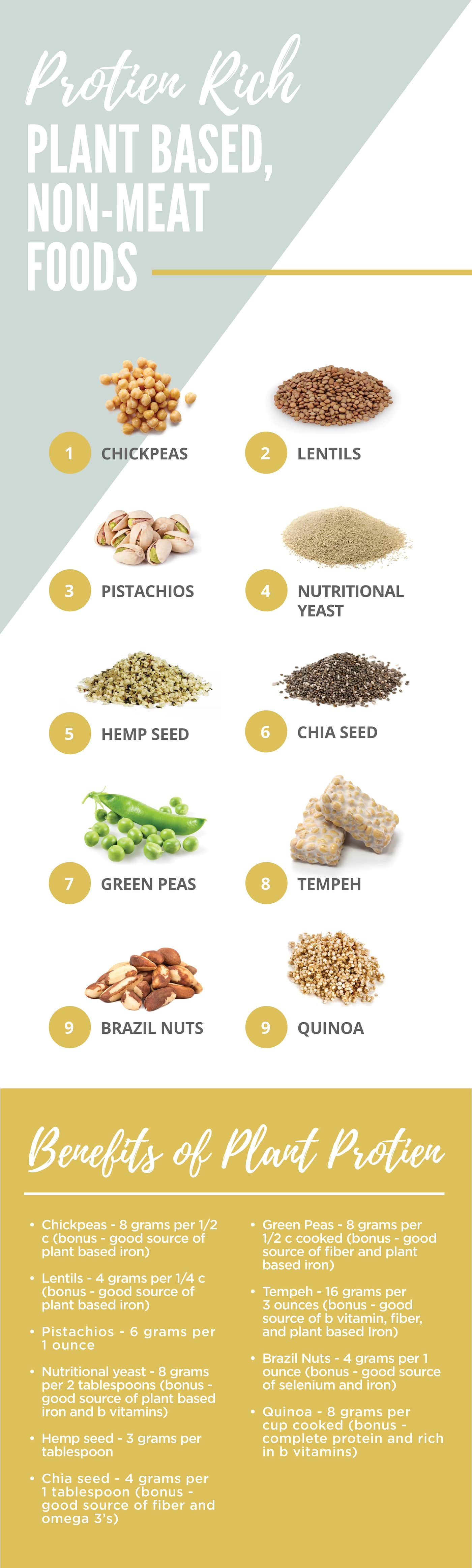 chart of plant based protein rich foods for whole foods meal plan & grocery list