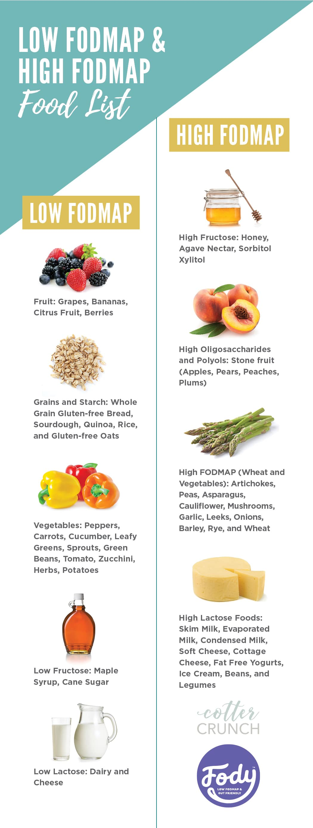 Pin image for low and high fodmap foods